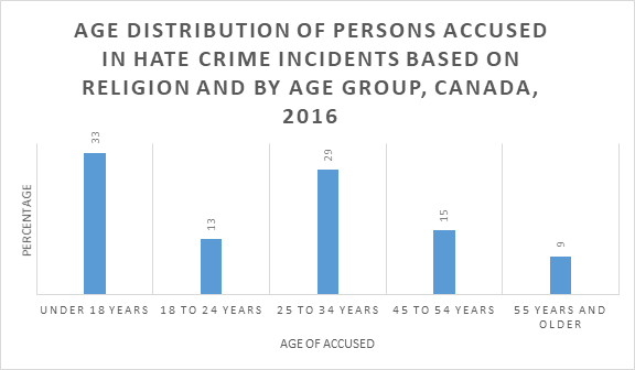 Age distribution 2016