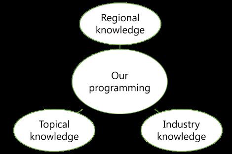 Our work-program framework