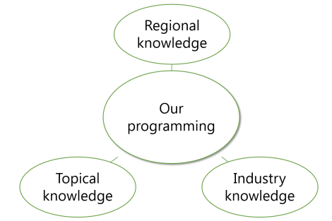 Our work-program framework