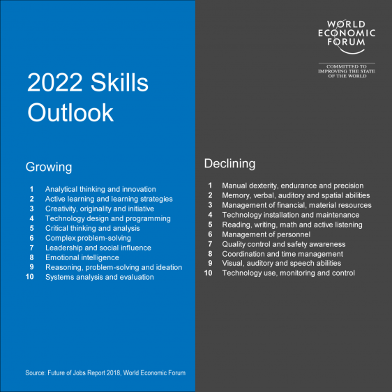 2022 Skills outlook from the World Economic Forum