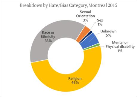 Montreal hate crimes 2015