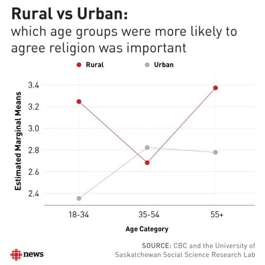 rural-vs-urban